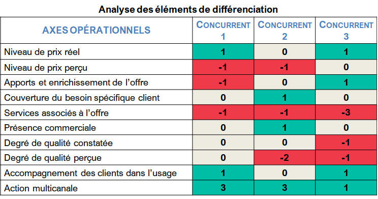 matrice comparaison concurrence