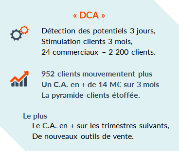 Actions clients Developpement CA