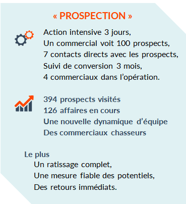 Actions clients Prospection intensive