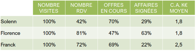 productivité commerciale - ratios en %