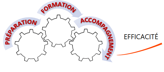 Maximiser les résultats de la formation - Le processus de formation