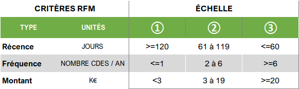 Critères score RFM