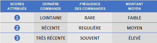 Matrice Score RFM