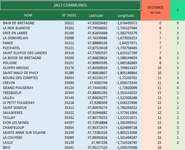 Liste des communes du secteur choisi